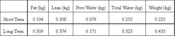 Accuracy Precision EchoMRI™ Body Composition Analysis Examples